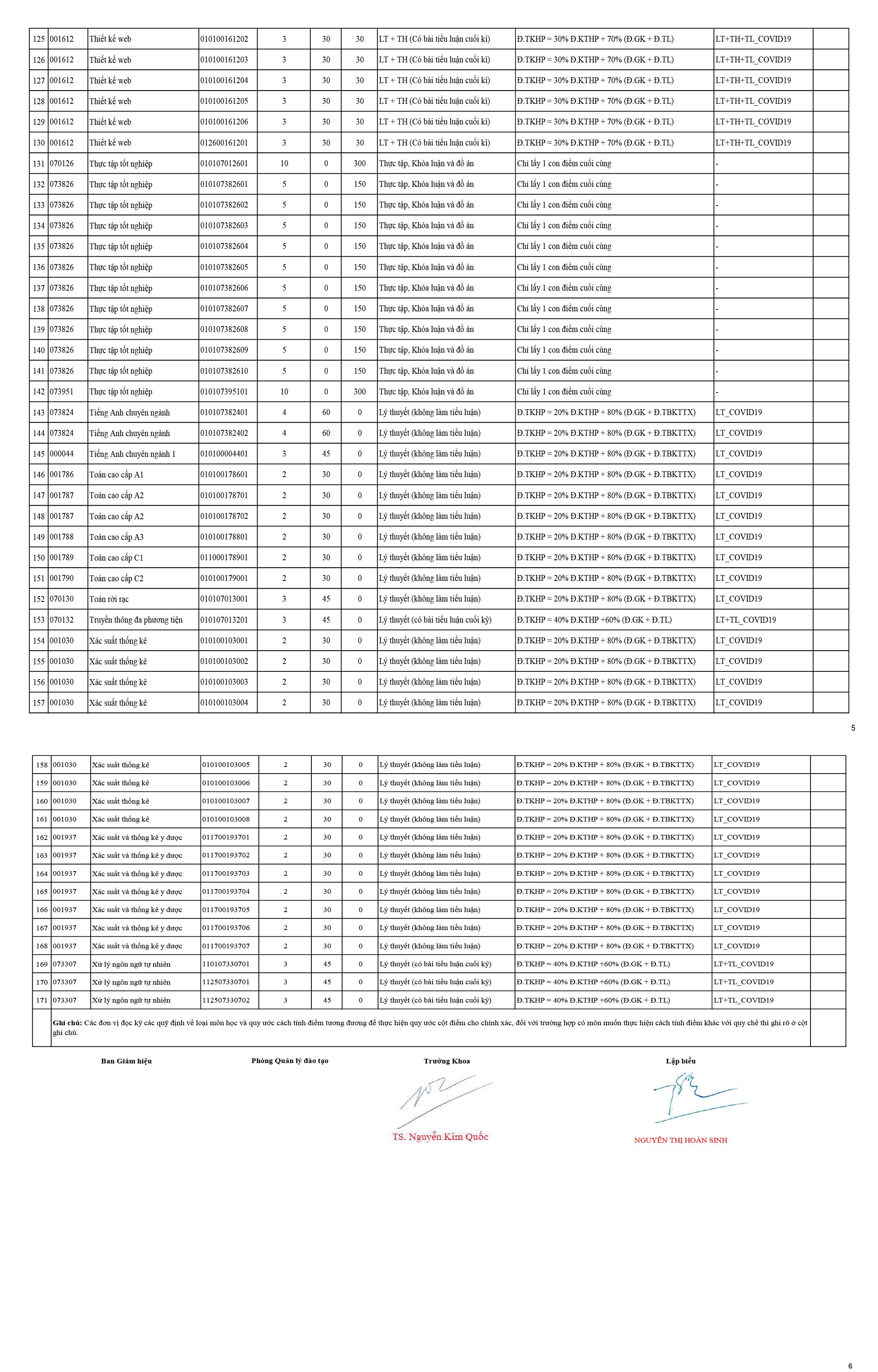 Áp dụng đánh giá điểm các học phần được dạy - học trực tuyến trong HK3 20-21